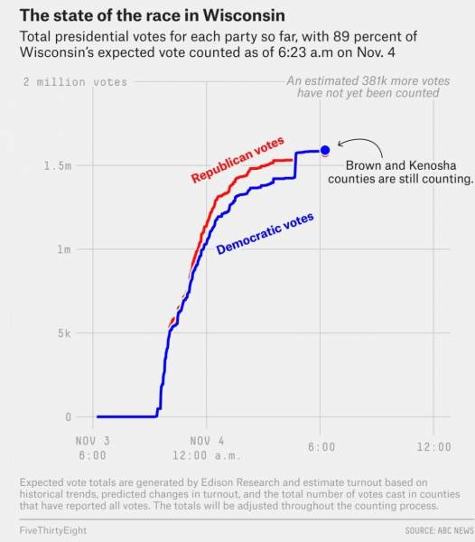 Wisconsin data dump